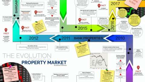 The Evolution of the Spanish Property Market
